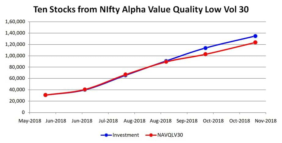 graph of Test Stock Portfolio 4: Ten stocks from NIFTY Alpha Quality Value Low-Volatility 30