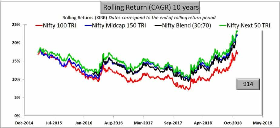 Comparison with Nifty Blend (50:50): 50% Nifty 30 + 70% Nifty Next 50