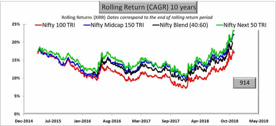 Comparison with Nifty Blend (50:50): 50% Nifty 40 + 60% Nifty Next 50