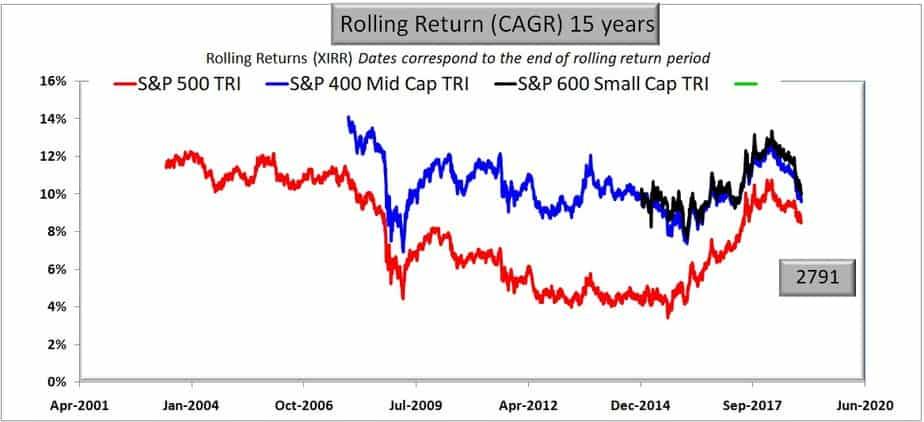 S&P 500 vs S&P 400 Midcap vs S&P 600 small cap rolling returns for 15 years