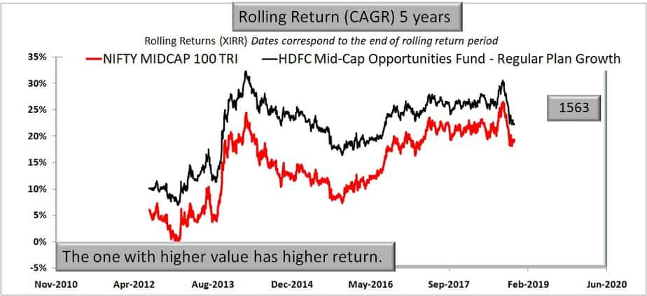 HDFC Mid-Cap Opportunities Fund 5 year rolling return performance