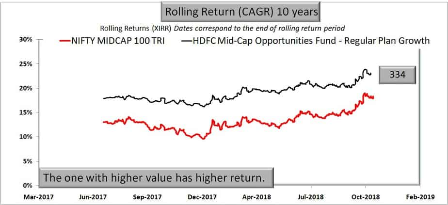 HDFC Mid-Cap Opportunities Fund 10 year rolling return performance