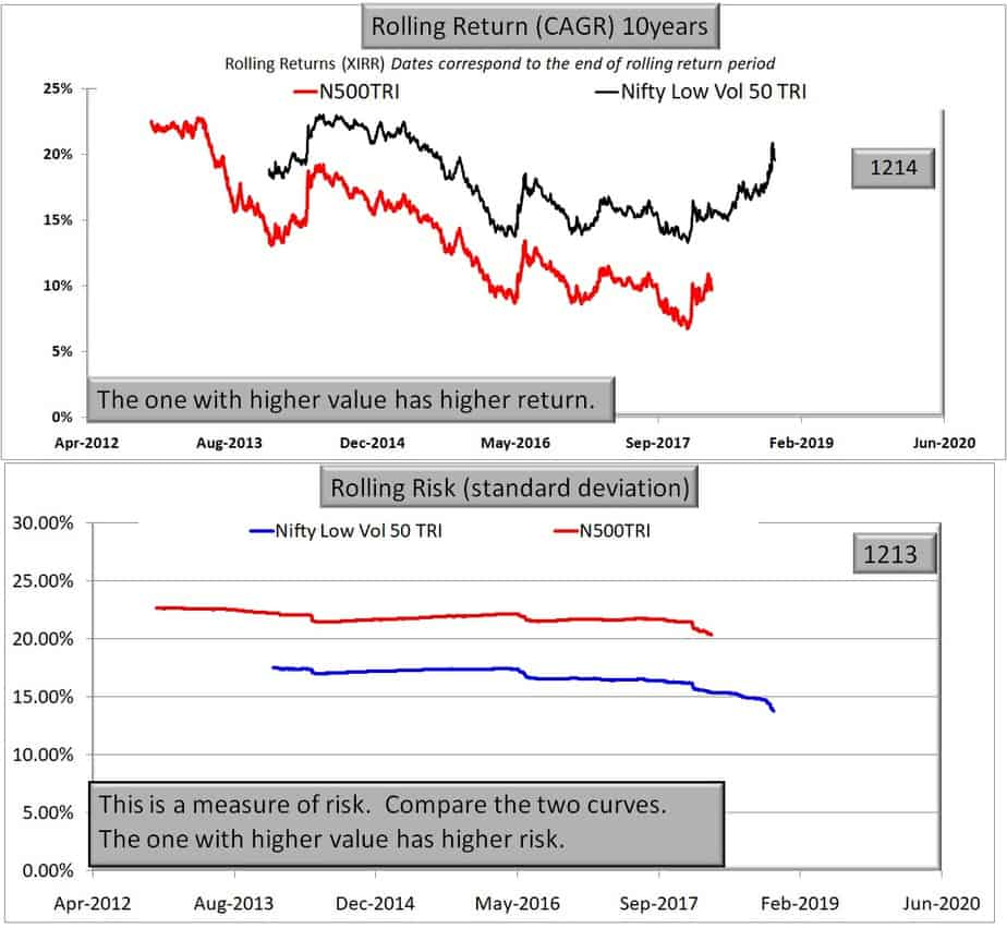 Low volatility stock investing: Nifty low volatility 50 vs Nifty 500 TRI