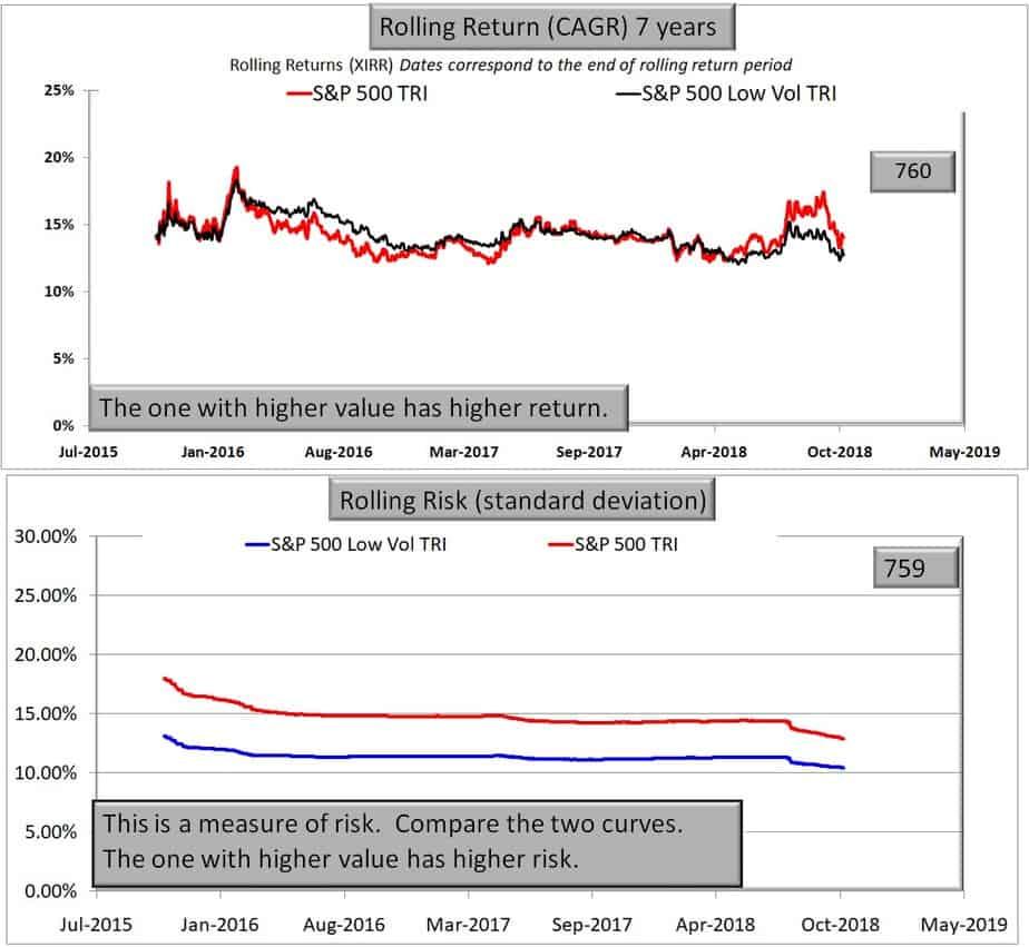 S&P 500 Low Volatility Index vs S&P 500