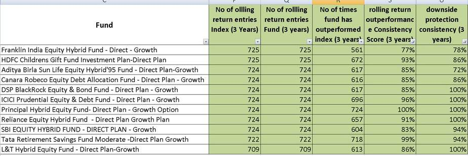 11 aggressive hybrid balanced mutual funds that have beat nifty 100