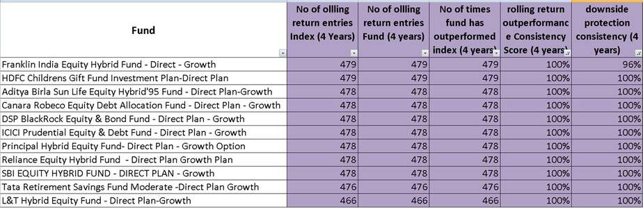 four year rolling return performance of 11 aggressive hybrid (balanced) mutual funds that have beat Nifty 100!!