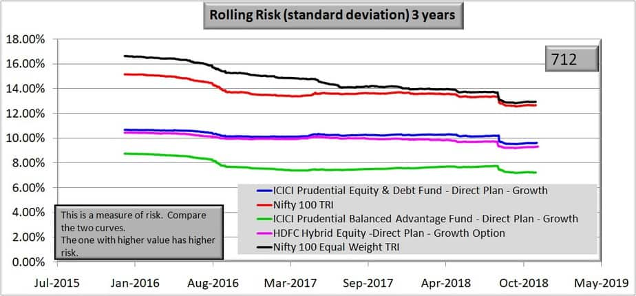 Rolling risk chart of HDFC Hybrid Equity Fund over 3 years