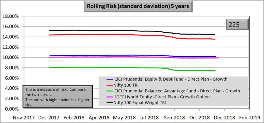 Rolling risk chart of HDFC Hybrid Equity Fund over 5 years