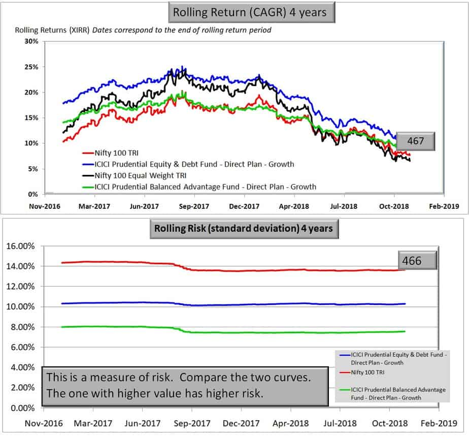 ICICI Prudential Equity & Debt Fund Four year rolling returns and risk