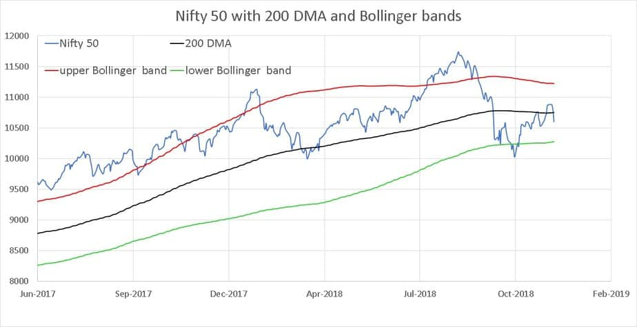 Nifty 50 closer look of the Bollinger bands