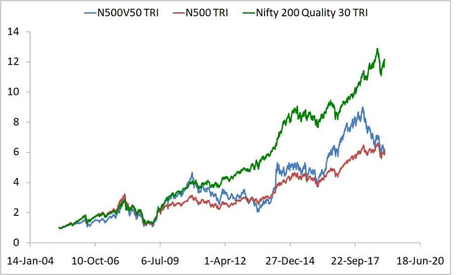 Price Comparison of Nifty 500 Value 50 and Nifty 200 Quality 30 Indies