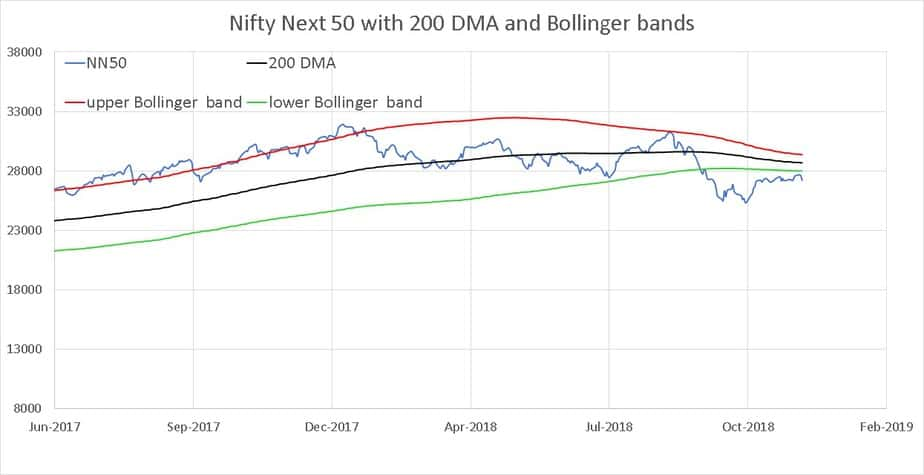 Closer look of Nifty Next 50