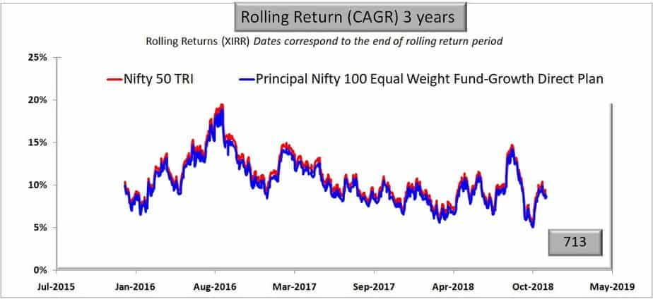 Principal Nifty 100 Equal Weight Fund rolling returns 3 years