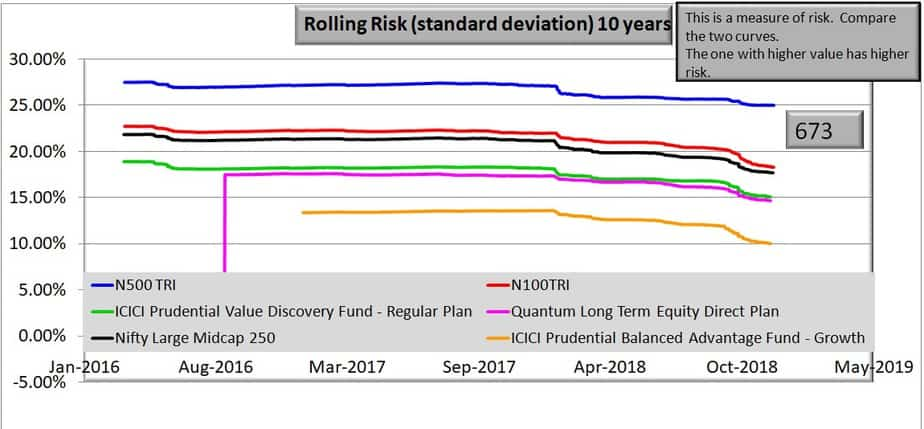 ICICI Prudential Value Discovery vs Quantum Long Term Equity rolling risk 10 years