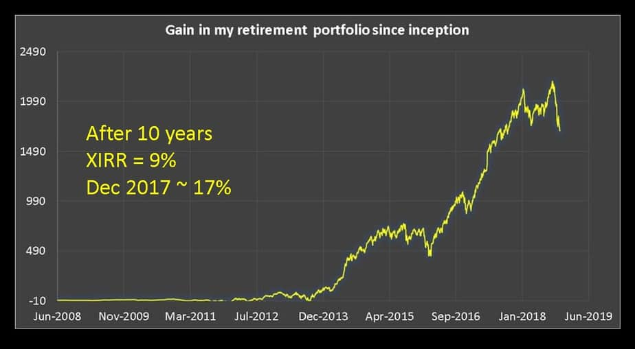 growth of my equity portfolio
