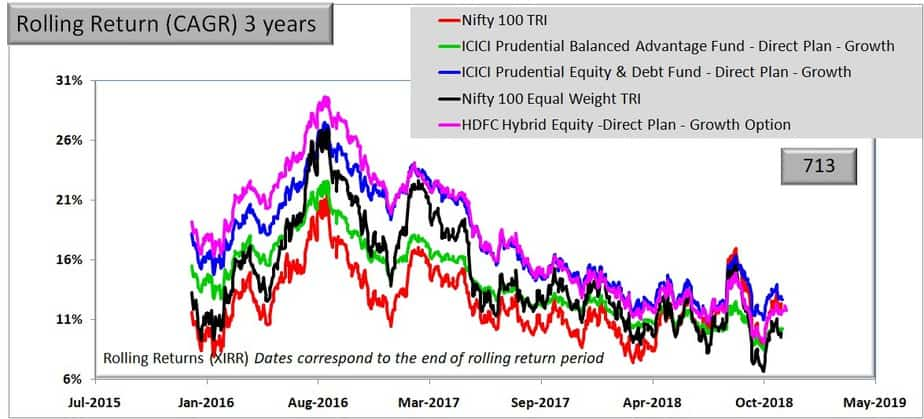 Rolling returns of HDFC Hybrid Equity Fund over 3 years