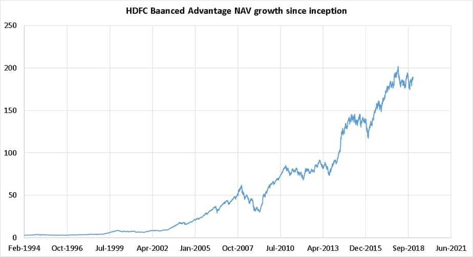 HDFC Balanced Advantage Fund (HDFC Prudence) since incpetion NAV growth