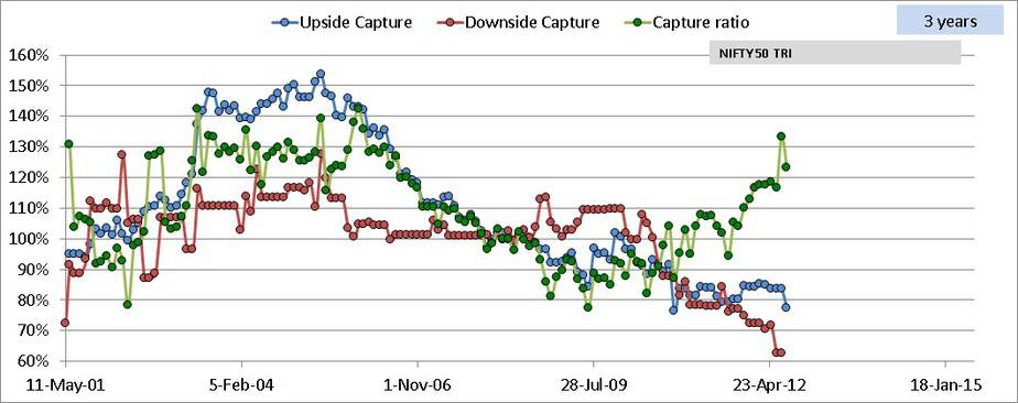 downside capture and upside capture of HDFC balanced advantage fund