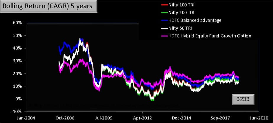 five year rolling returns comparison of HDFC balanced advantage fund with HDFC Hybrid equity