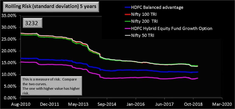 Rolling standard deviation or volatility for HDFC Balanced advantage and hdfc hybrid