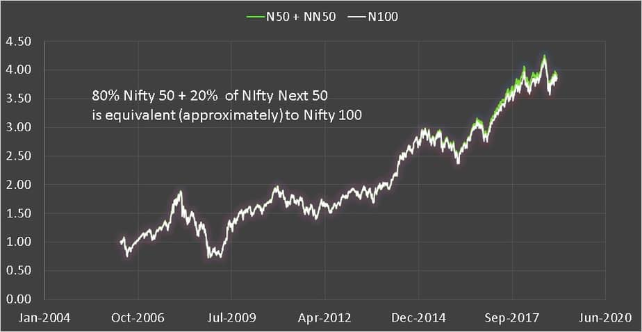 Eighty percent Nifty 50 + 20 percent Nifty next 50