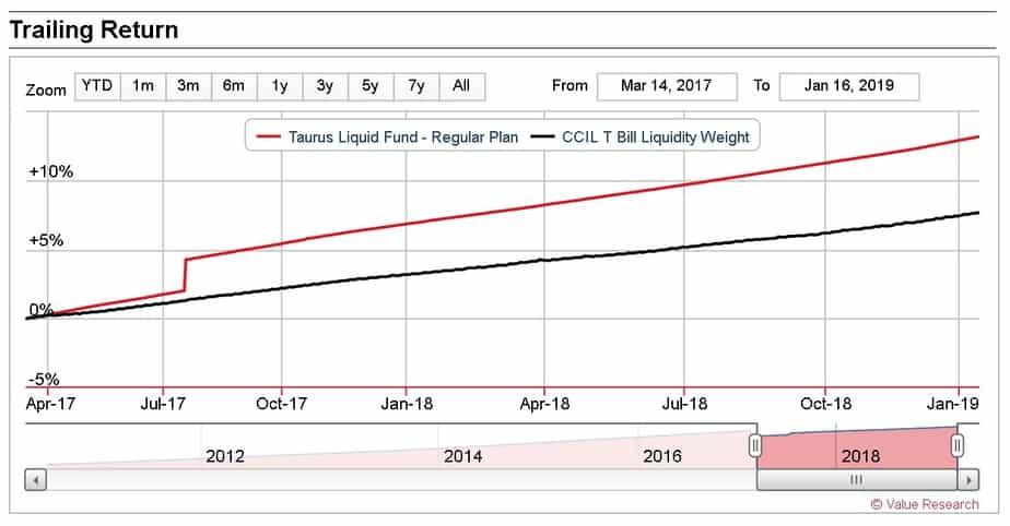 Last 18 months NAV of Taurus Liquid Fund