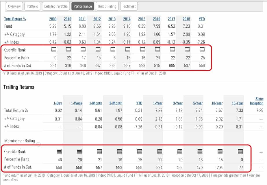HDFC Liquid Fund performance tab screenshot from Morningstar