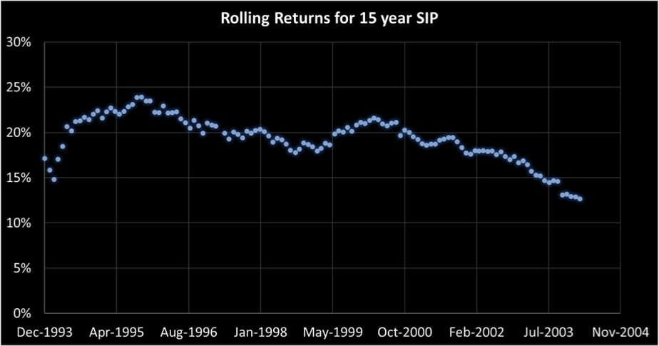 15 year SIP rolling returns of Franklin India Blue Chip Fund