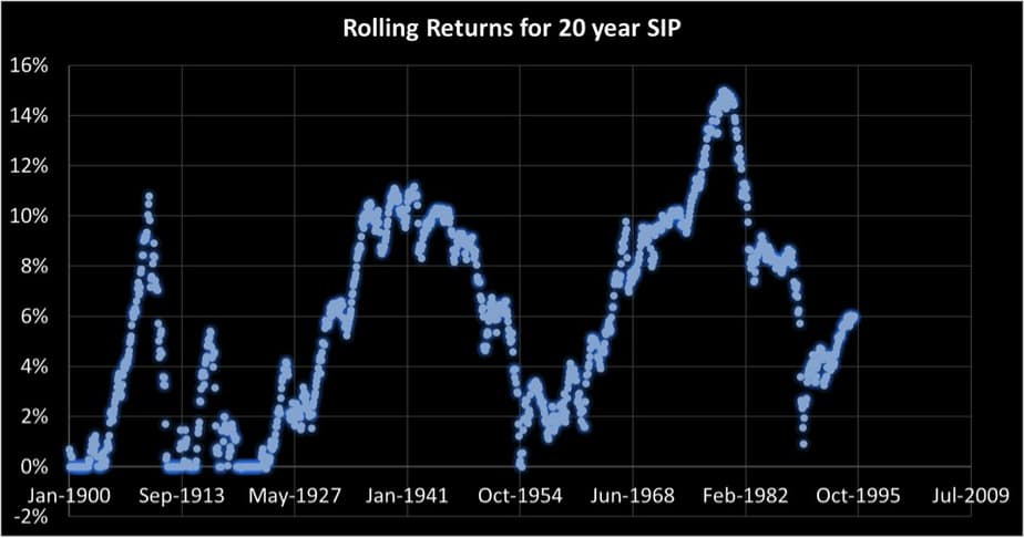 20 year SIP rolling returns of S&P 500 price index