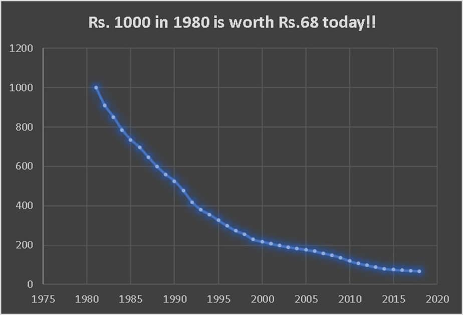 The value of Rs. 1000 over the years. The impact of inflation. Rs. 1000 in 1980 is only Rs. 68 in 2019!