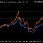 Franklin India Smaller Companies Fund Review: Performance with low volatility