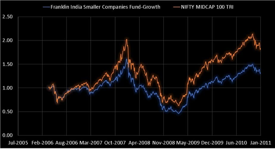 Franklin India Smaller Companies Fund when it was a closed-ended fund