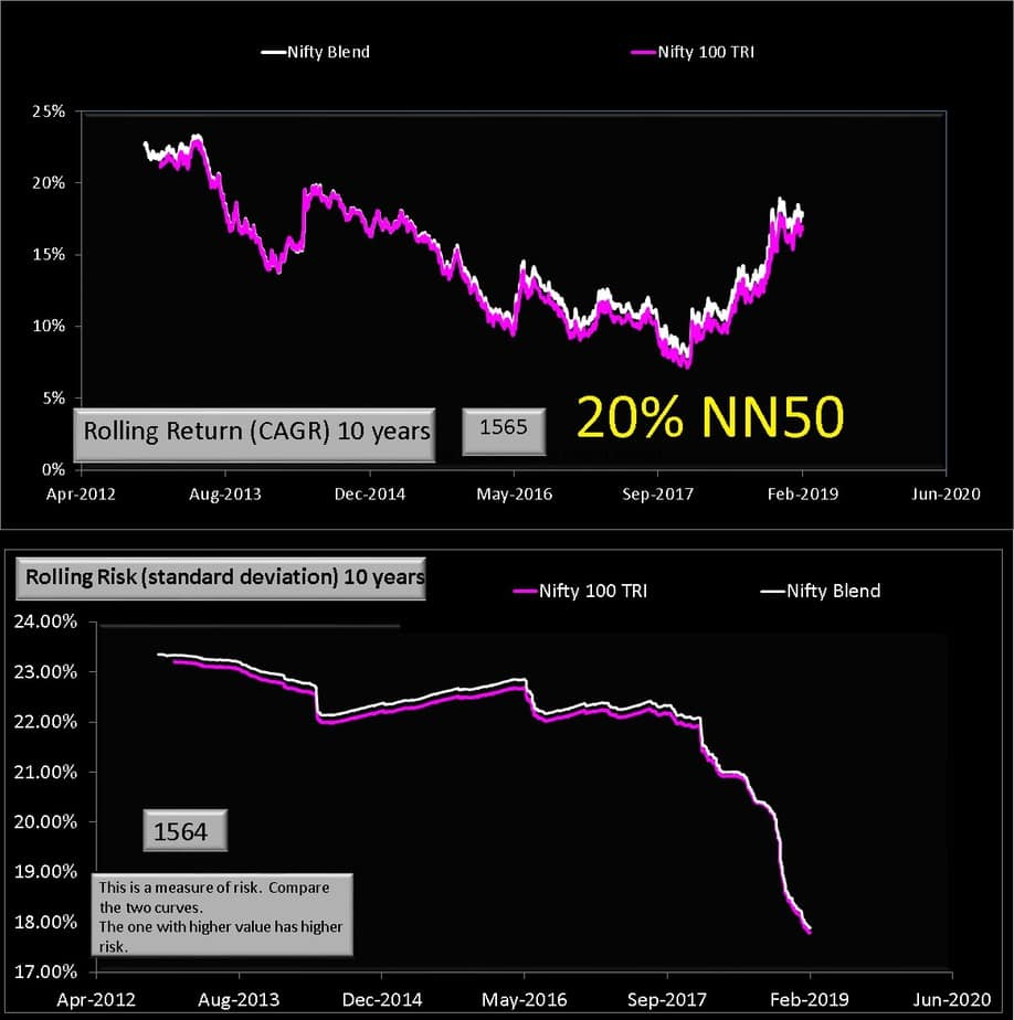 NIfty 100 with 20% NN50 and 80% N50 (10 years)