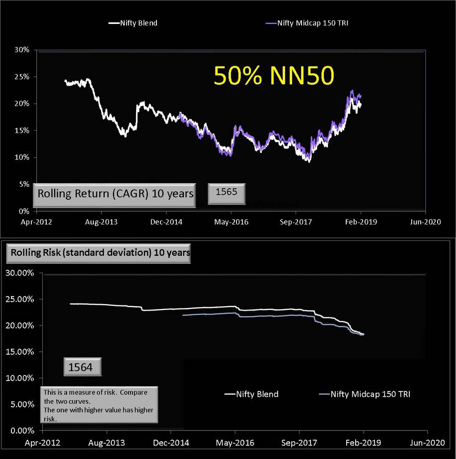 NIfty Midcap 150 with 50% NN50 and 50% N50 (10 years)