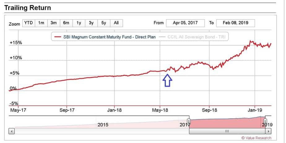 Daily NAV volatility of a gilt mutual fund