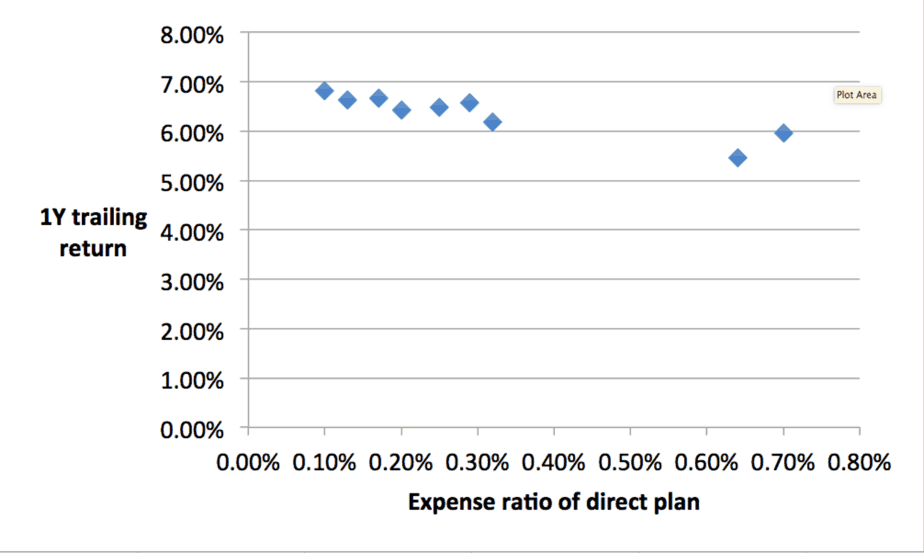 expense ratio of direct plan index funds vs their last one year trailing returns