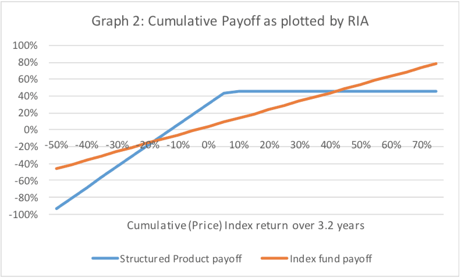 Cumulative payoff scenario 2 discussed by RIA with client
