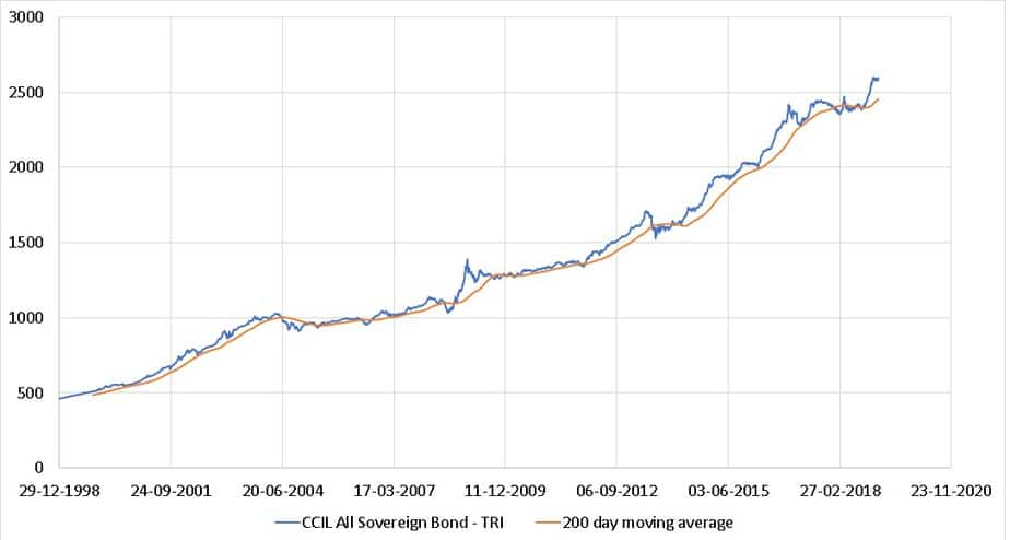 200 day moving average of CCIL All Sovereign Bond - TRI