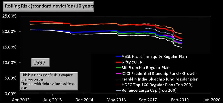 ABSL Frontline Equity Fund 10 year rolling risk comparison with index and peers
