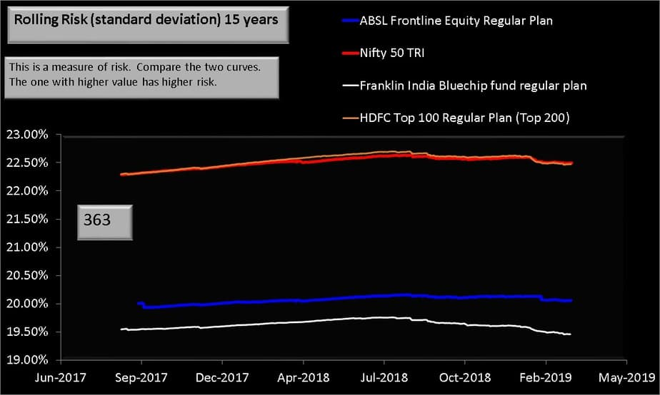 ABSL Frontline Equity Fund 15 year rolling risk comparison with index and peers
