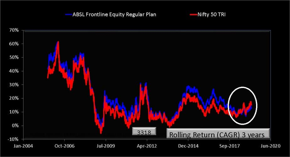 ABSL Frontline Equity Fund 3 year rolling return comparison with index and peers