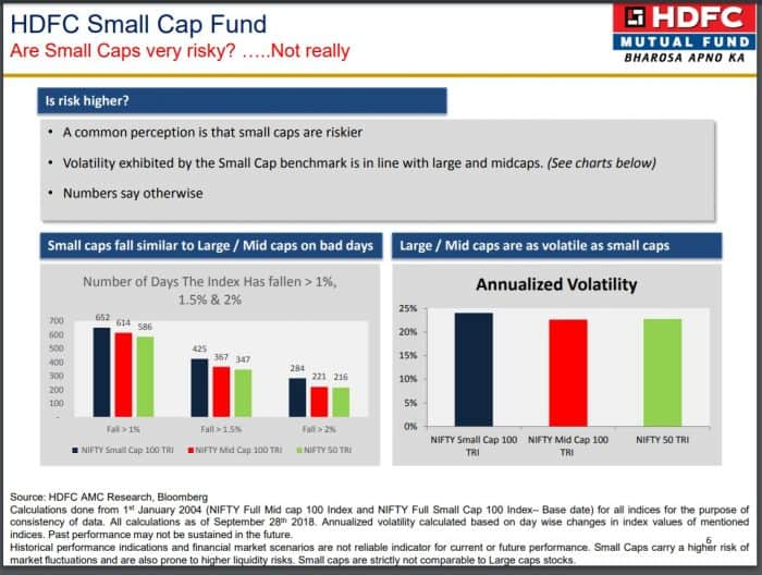 Small cap vs Mid cap vs Large cap volatility comparison as claimed by HDFC MF AMC