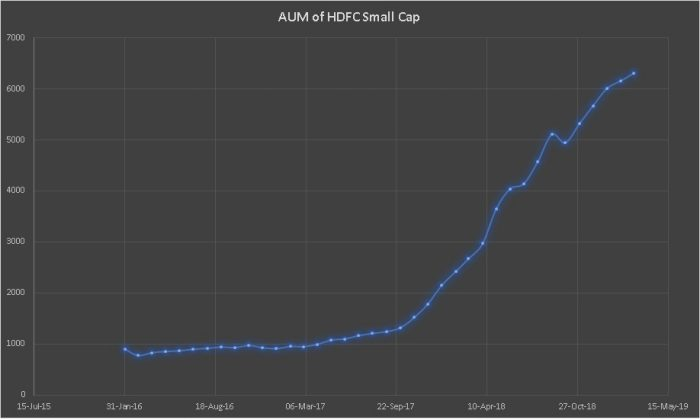 AUM growth of HDFC Small Cap Fund