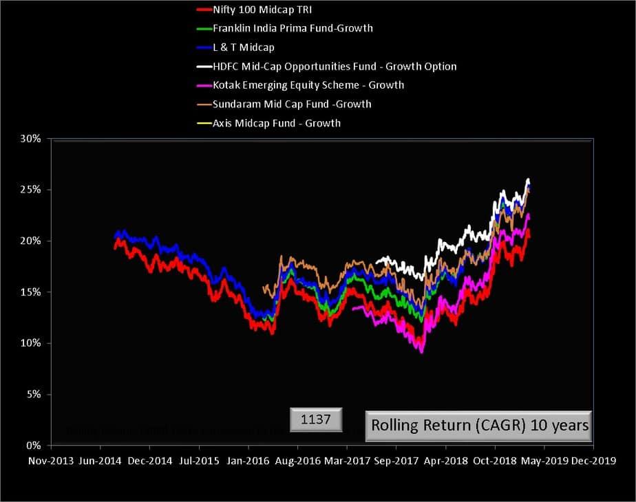 L&T MIdcap vs peers 10 year rolling return