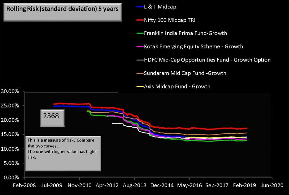 L&T MIdcap vs peers 5 year rolling risk