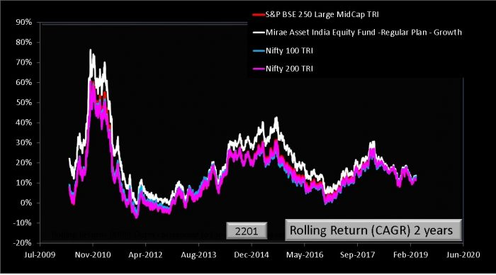 MIrae India Equity Fund: Rolling Returns and Risk over 2 years