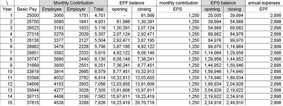 Higher EPF contribution on basic + allowances: schedule of investments with only basic considered for PF contribution