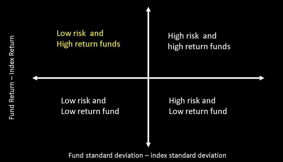 mutual fund risk vs reward map