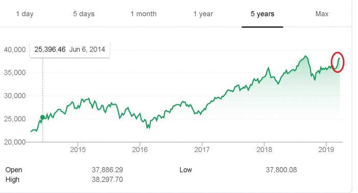 Sensex movement prior to 2019 Lok Sabha elections