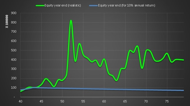 equity corpus fluctuations in early retirement corpus when sequence of returns are included